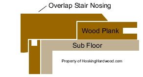 Overlap Stair Nosing