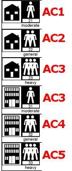 Individual Ac Ratings