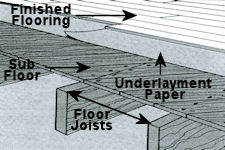 All About Subfloors Installing Flooring Over Various Sub