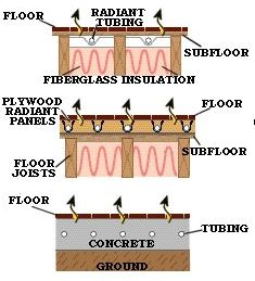 there are several ways radiant heat systems can be installed - Electric Radiant Floor Heating